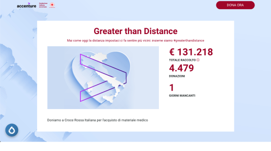 Statistiche su Greater than distance